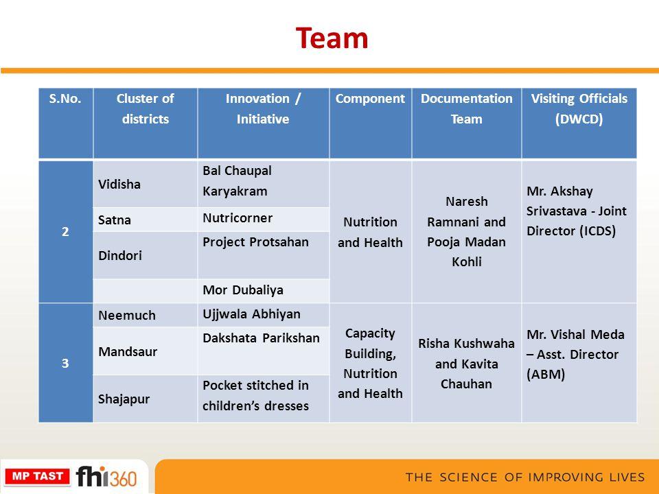 Team S.No. Cluster of districts Innovation / Initiative Component Documentation Team Visiting Officials (DWCD) 2 Vidisha Bal Chaupal Karyakram Nutriti