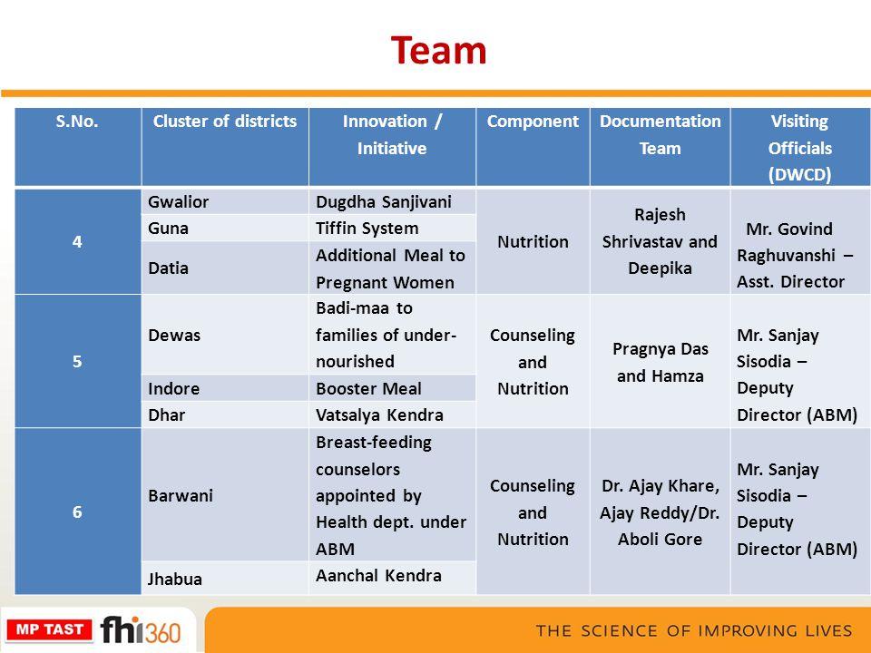 Team S.No.Cluster of districts Innovation / Initiative Component Documentation Team Visiting Officials (DWCD) 4 Gwalior Dugdha Sanjivani Nutrition Raj