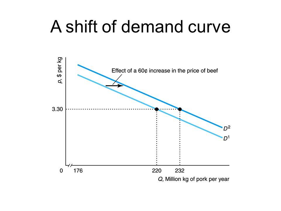 A shift of demand curve