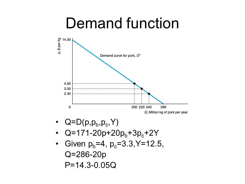Demand function Q=D(p,p b,p c,Y) Q=171-20p+20p b +3p c +2Y Given p b =4, p c =3.3,Y=12.5, Q=286-20p P=14.3-0.05Q