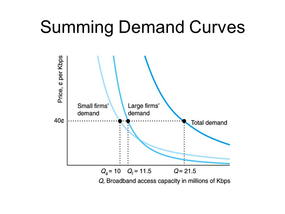 Summing Demand Curves