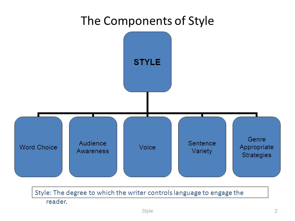 2 The Components of Style STYLE Word Choice Audience Awareness Voice Sentence Variety Genre Appropriate Strategies Style: The degree to which the writ