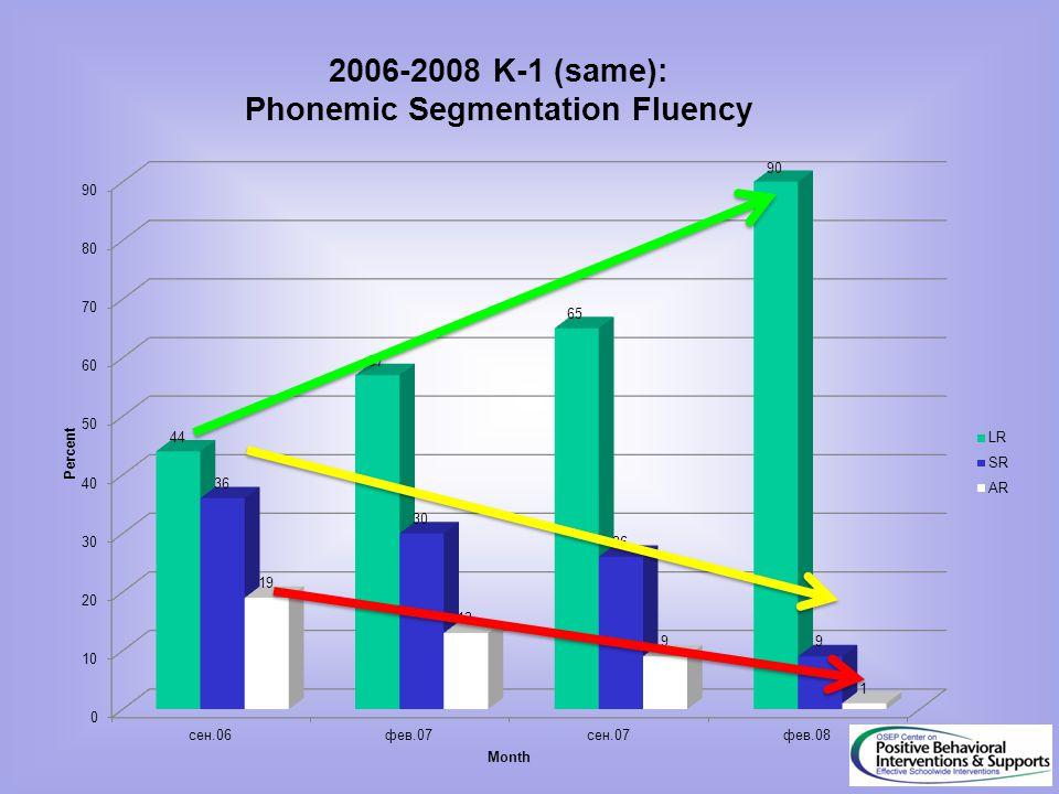 2006-2008 K-1 (same): Phonemic Segmentation Fluency
