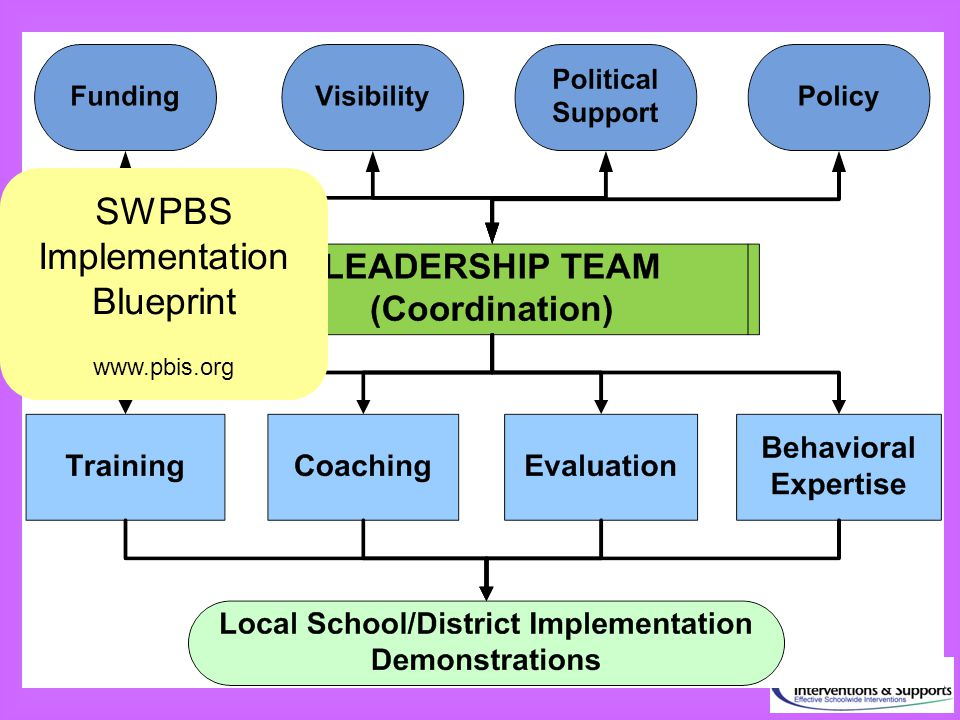 SWPBS Implementation Blueprint www.pbis.org