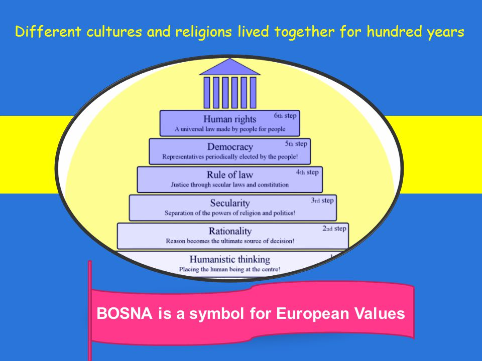 BOSNA is a symbol for European Values Different cultures and religions lived together for hundred years