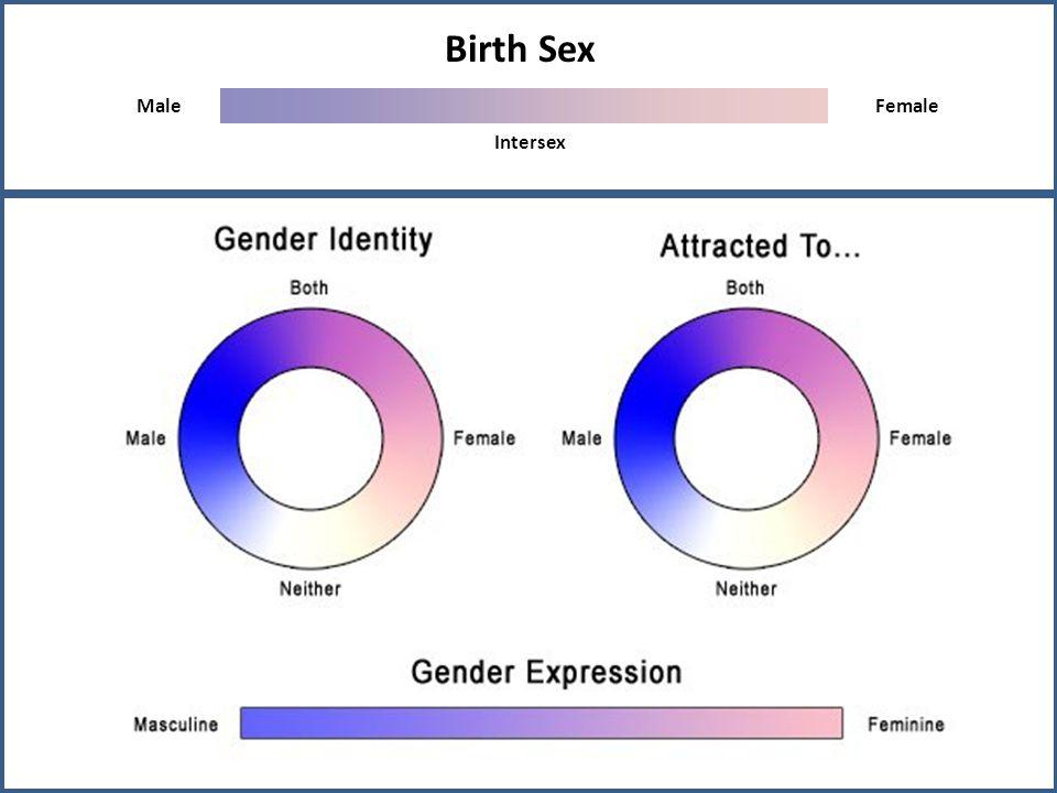 Birth Sex MaleFemale Intersex