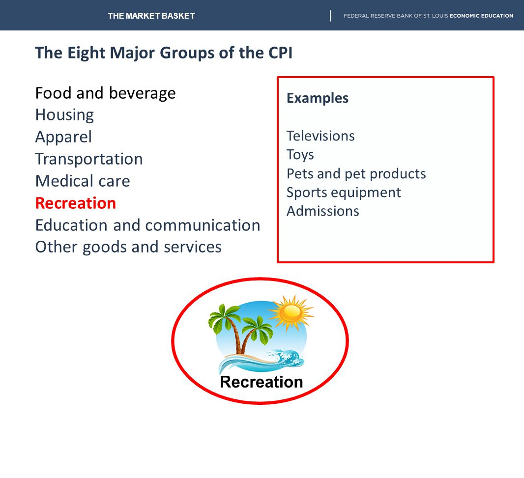 The Eight Major Groups of the CPI Food and beverage Housing Apparel Transportation Medical care Recreation Education and communication Other goods and