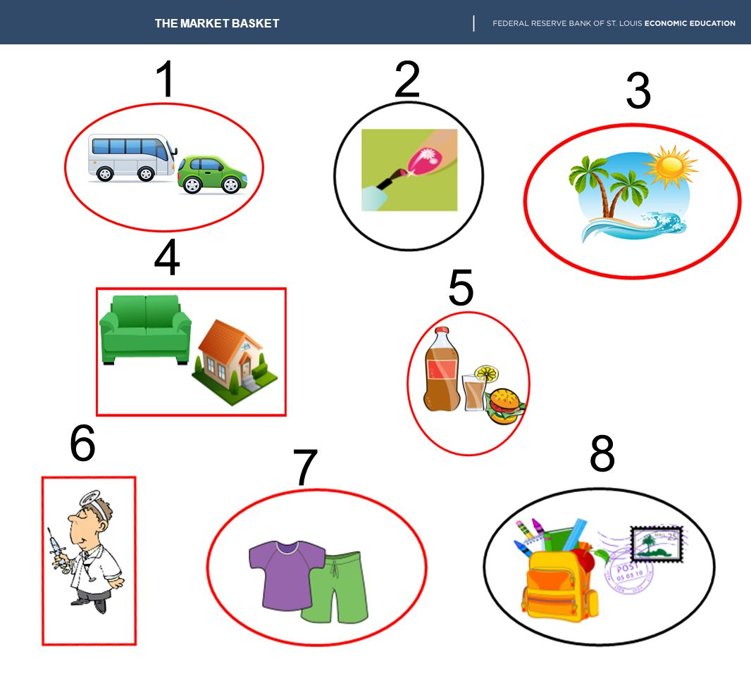 THE MARKET BASKET Directions for Class Memory Game: The object of the game is to recall the eight groups used to measure the CPI and determine to whic