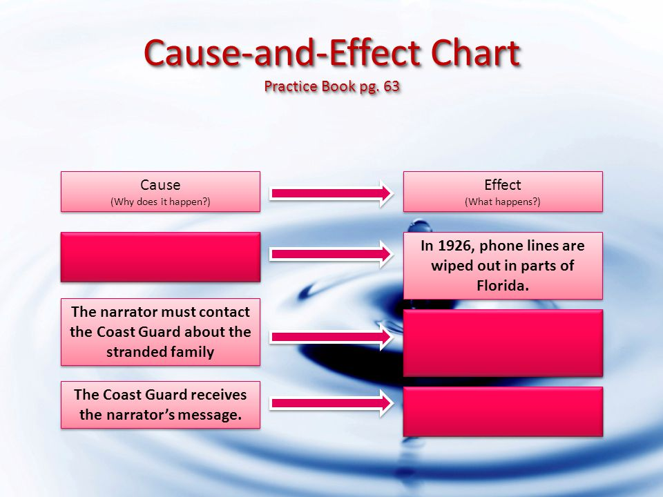 Cause-and-Effect Chart Practice Book pg.