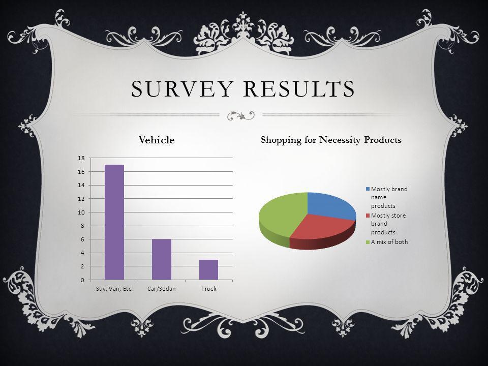 SURVEY RESULTS Vehicle Shopping for Necessity Products