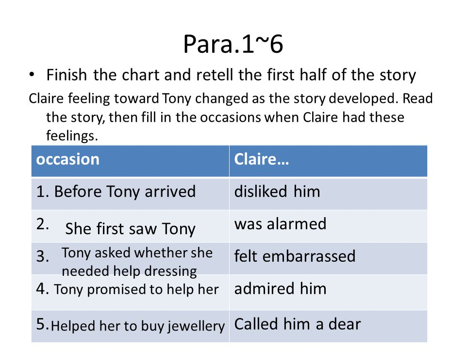 Para.1~6 Finish the chart and retell the first half of the story Claire feeling toward Tony changed as the story developed.