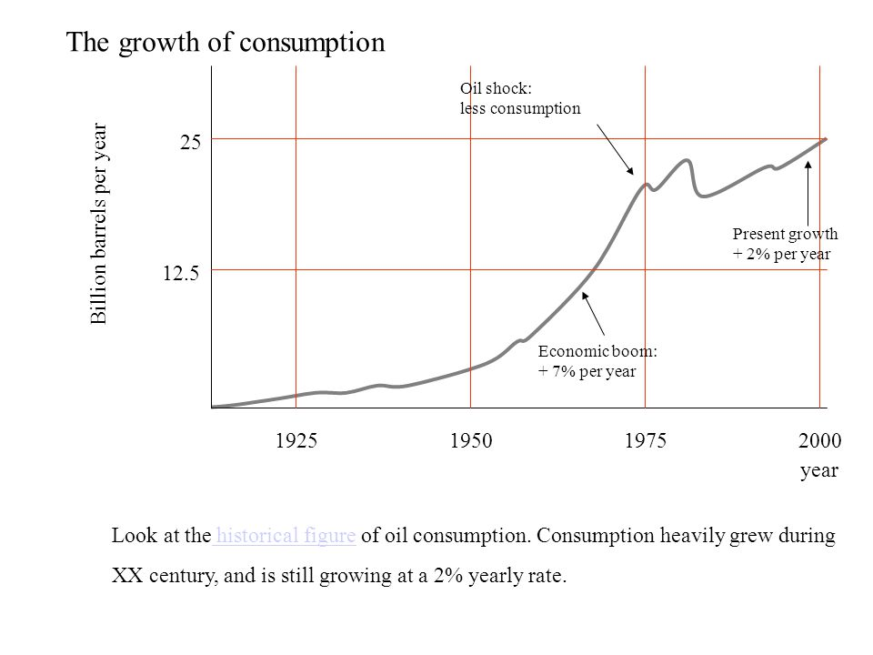 The growth of consumption 1925195019752000 Billion barrels per year year 25 12.5 Economic boom: + 7% per year Oil shock: less consumption Present growth + 2% per year Look at the historical figure of oil consumption.