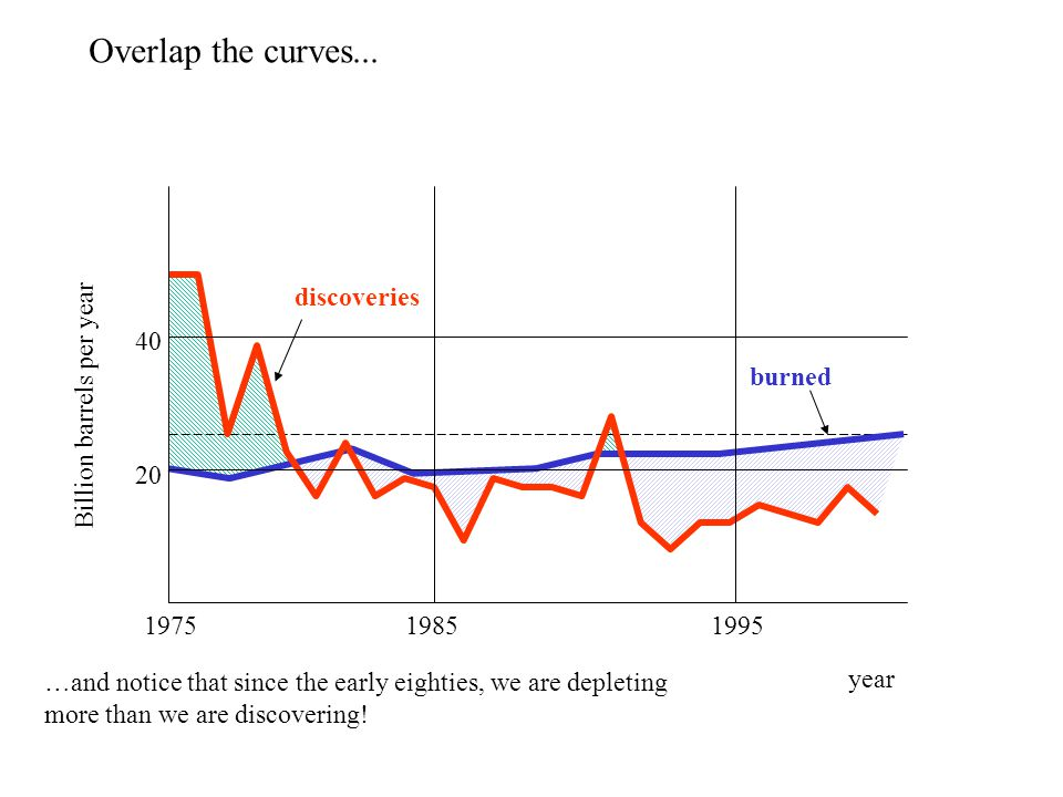 Billion barrels per year 40 20 197519851995 year discoveries burned Overlap the curves...