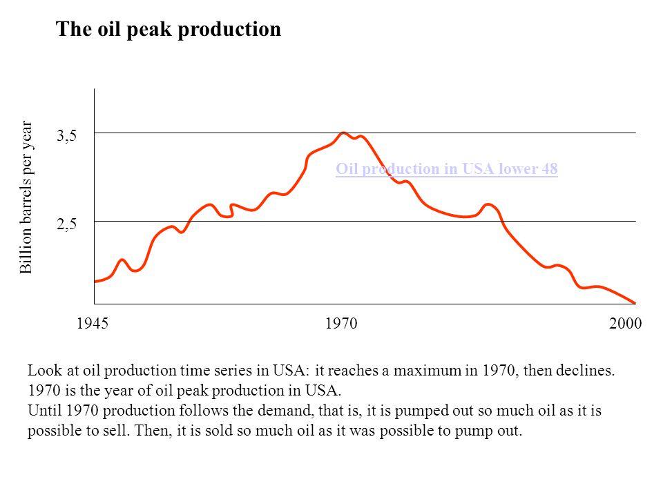 194519702000 Billion barrels per year 2,5 3,5 The oil peak production Oil production in USA lower 48 Look at oil production time series in USA: it reaches a maximum in 1970, then declines.