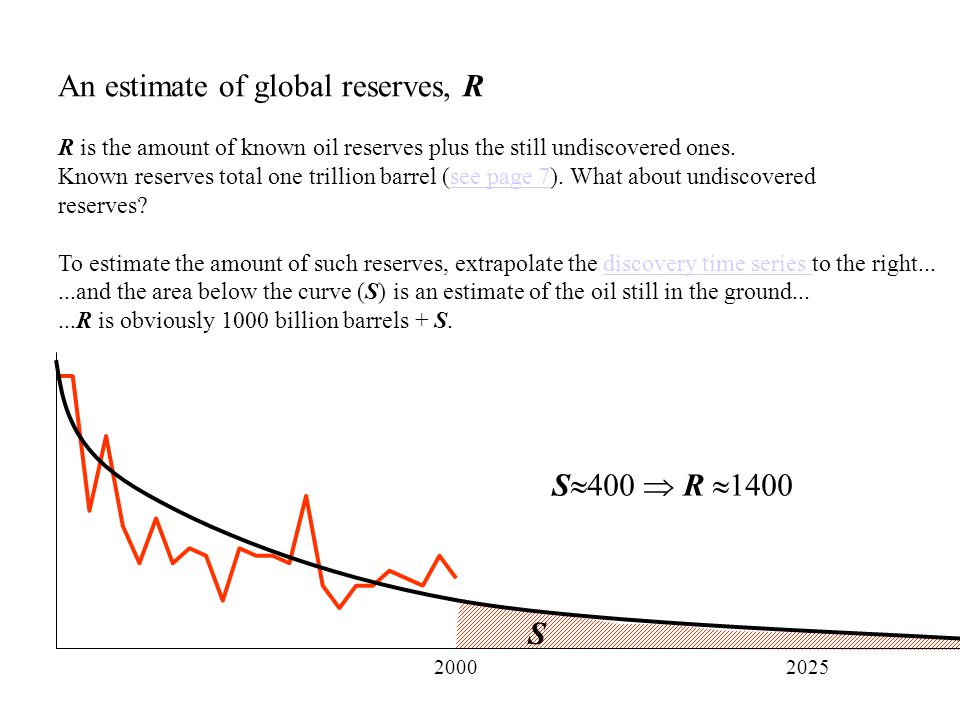An estimate of global reserves, R R is the amount of known oil reserves plus the still undiscovered ones.