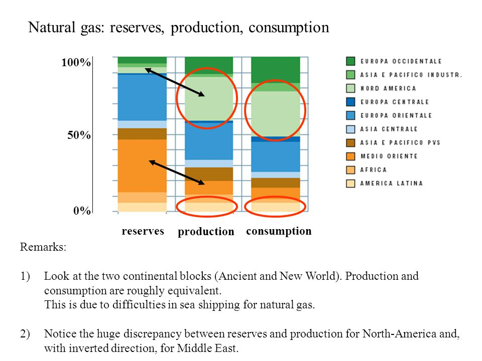 production reservesconsumption Natural gas: reserves, production, consumption Remarks: 1)Look at the two continental blocks (Ancient and New World).