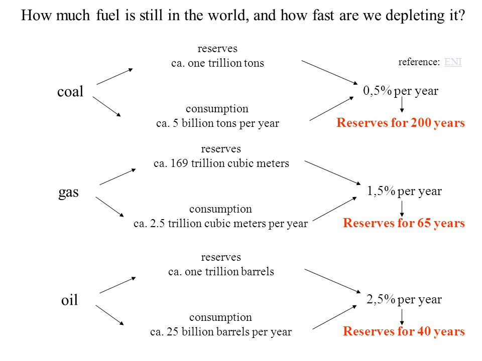 Intermezzo: geopolitics Until now we looked at oil scarcity from a global point of view.
