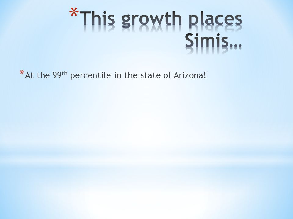 * At the 99 th percentile in the state of Arizona!