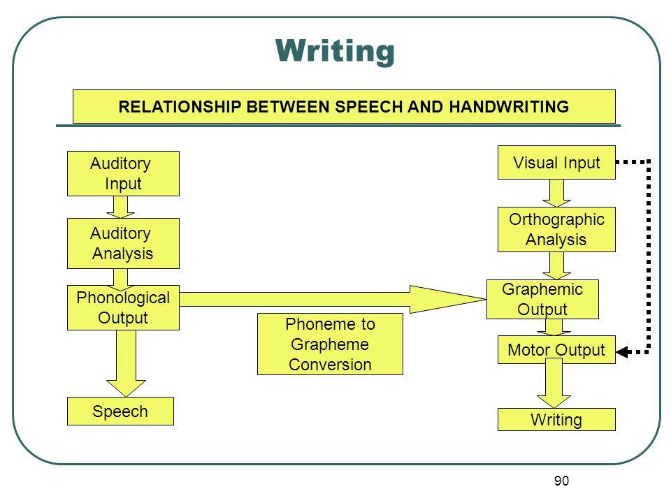 90 Writing RELATIONSHIP BETWEEN SPEECH AND HANDWRITING Auditory Input Auditory Analysis Phonological Output Speech Phoneme to Grapheme Conversion Visu