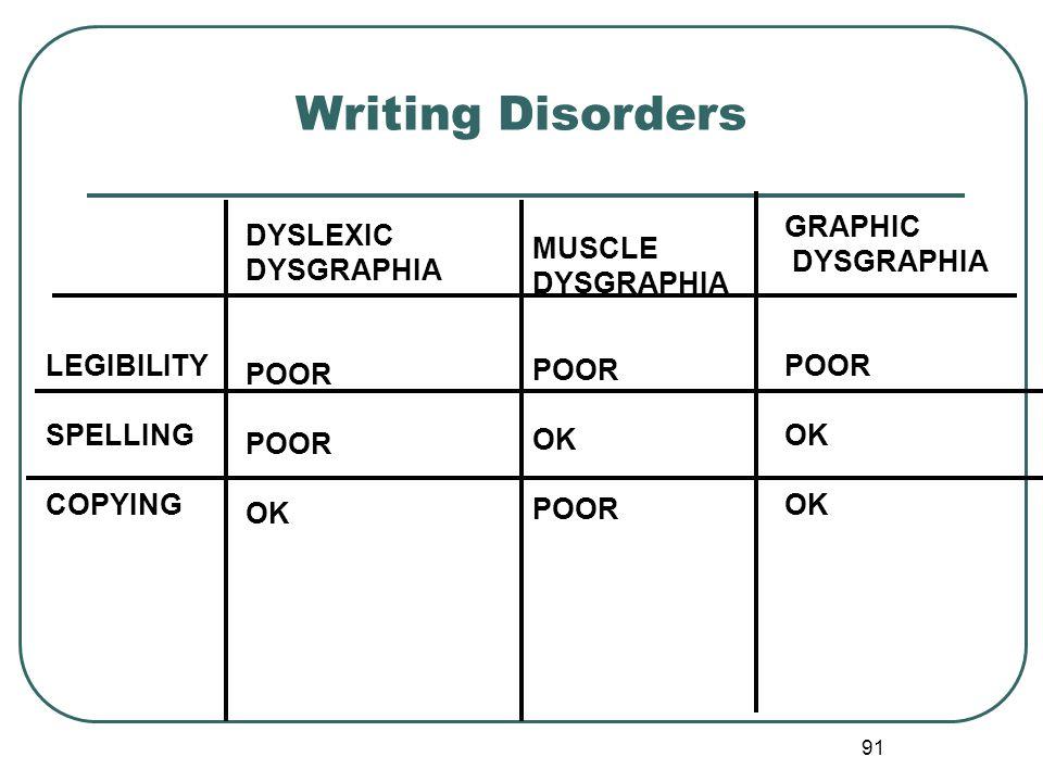 91 Writing Disorders DYSLEXIC DYSGRAPHIA POOR OK MUSCLE DYSGRAPHIA POOR OK POOR GRAPHIC DYSGRAPHIA POOR OK LEGIBILITY SPELLING COPYING