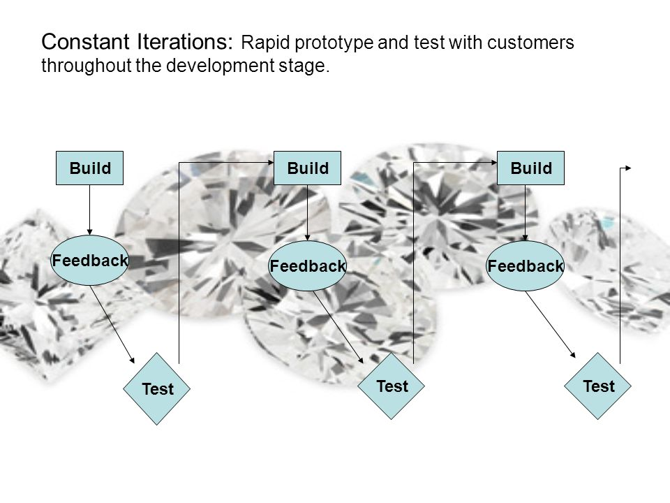 Constant Iterations: Rapid prototype and test with customers throughout the development stage. Build Feedback Test Build Feedback Test Build Feedback