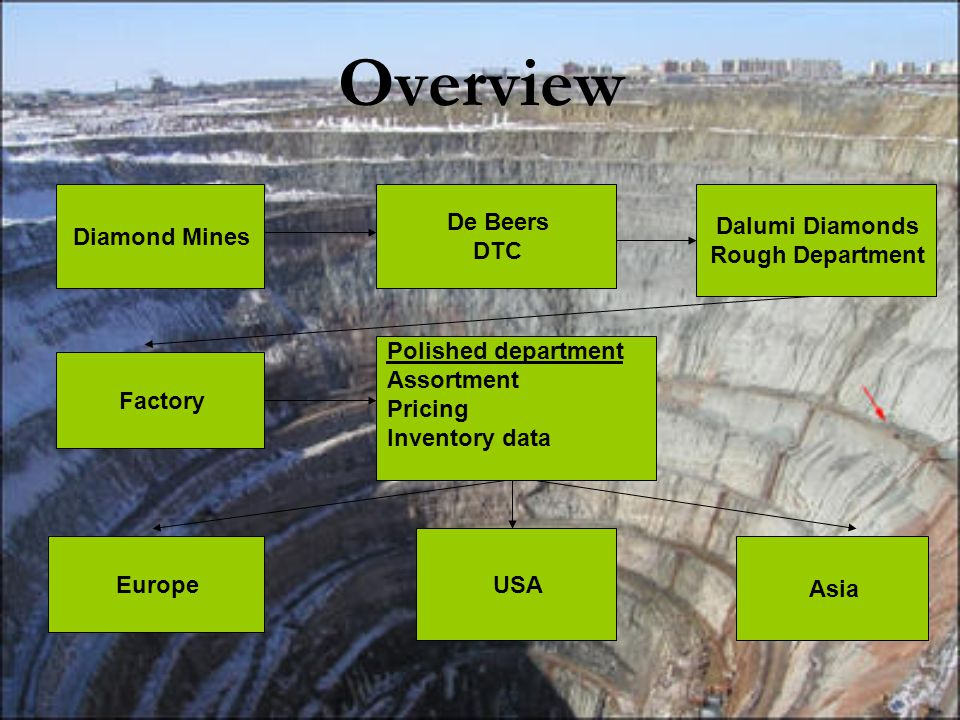 Overview Diamond Mines De Beers DTC Dalumi Diamonds Rough Department Factory Polished department Assortment Pricing Inventory data Europe USA Asia