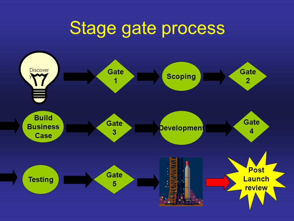 Stage gate process Gate 1 Scoping Gate 2 Build Business Case Gate 3 Development Gate 4 Testing Gate 5 Post Launch review Discover y