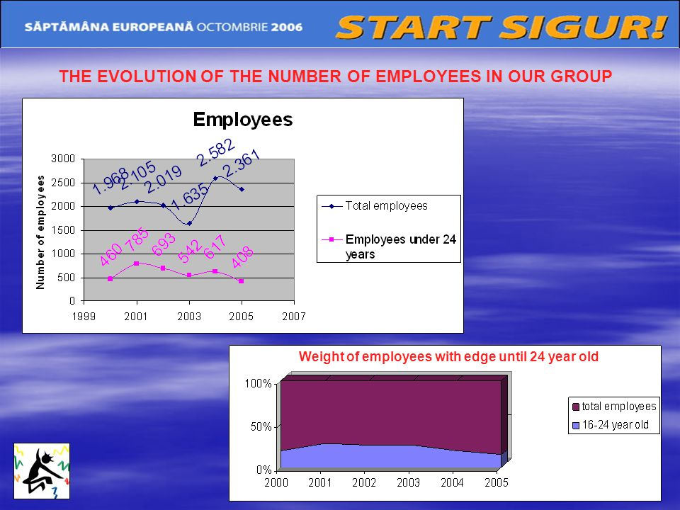 THE EVOLUTION OF THE NUMBER OF EMPLOYEES IN OUR GROUP Weight of employees with edge until 24 year old
