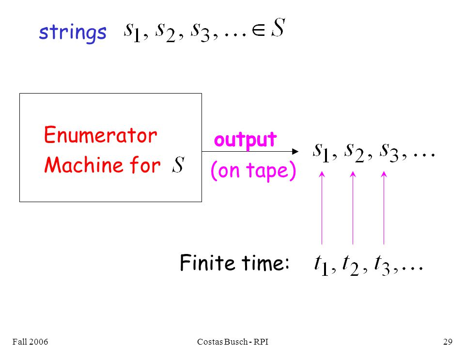Fall 2006Costas Busch - RPI29 Enumerator Machine for Finite time: strings output (on tape)