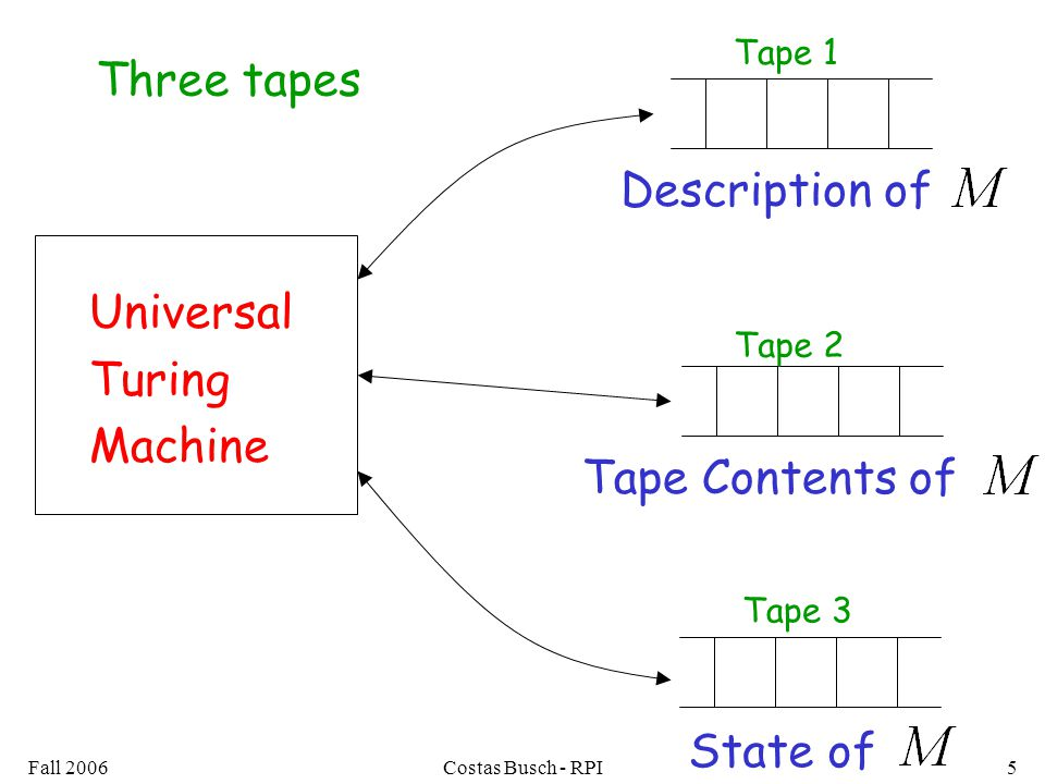Fall 2006Costas Busch - RPI5 Universal Turing Machine Description of Tape Contents of State of Three tapes Tape 2 Tape 3 Tape 1