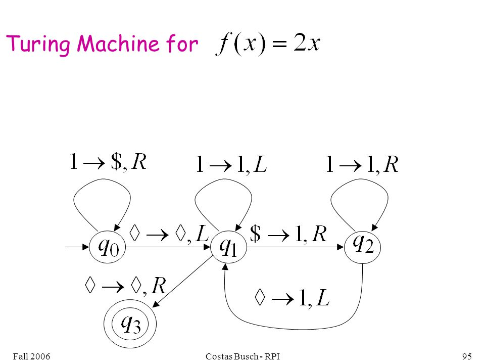 Fall 2006Costas Busch - RPI95 Turing Machine for