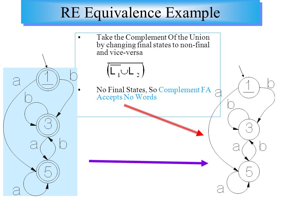 RE Equivalence Example Take the Complement Of the Union by changing final states to non-final and vice-versa No Final States, So Complement FA Accepts