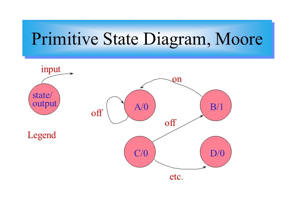 Primitive State Diagram, Moore Legend state/ output input A/0 C/0D/0 B/1 etc. off on off