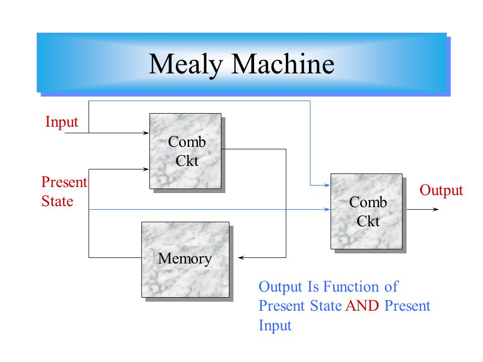 Mealy Machine Output Is Function of Present State AND Present Input Present State Input Comb Ckt Memory Comb Ckt Output