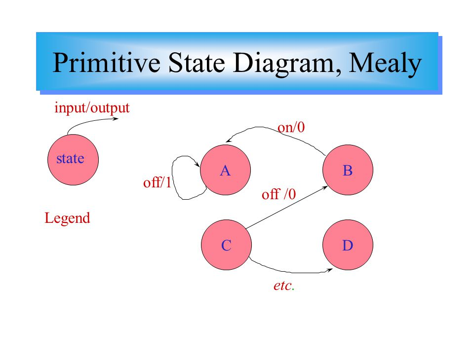 Primitive State Diagram, Mealy Legend state input/output A CD B etc. off/1 on/0 off /0