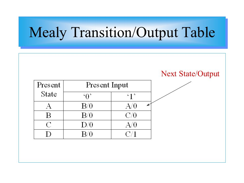 Mealy Transition/Output Table Next State/Output