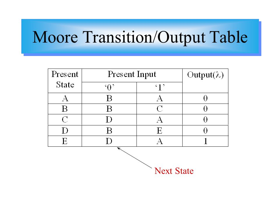 Moore Transition/Output Table Next State