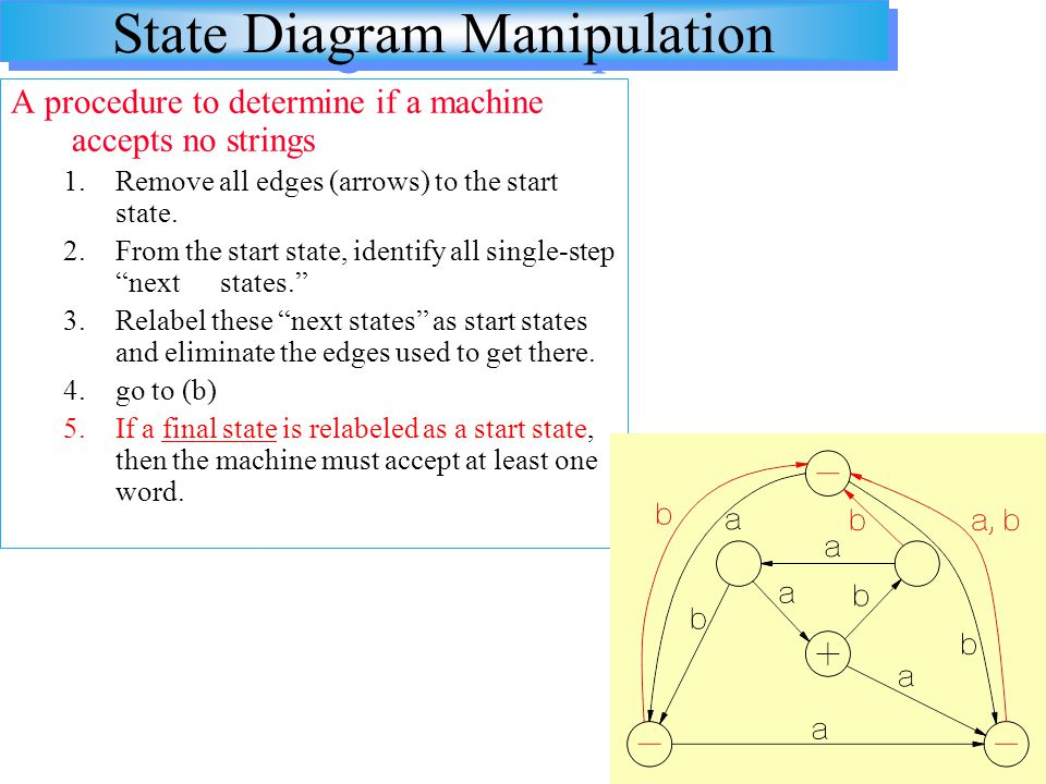 State Diagram Manipulation A procedure to determine if a machine accepts no strings 1.Remove all edges (arrows) to the start state. 2.From the start s