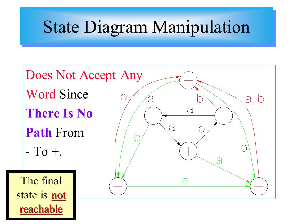 State Diagram Manipulation Does Not Accept Any Word Since There Is No Path From - To +. not reachable The final state is not reachable