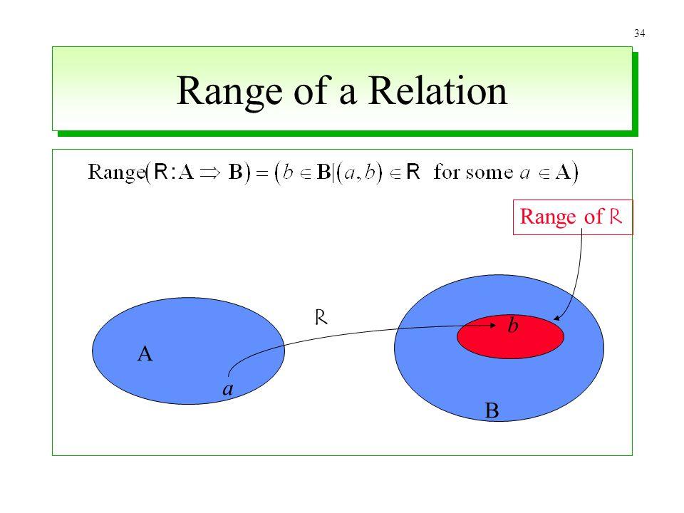 34 Range of a Relation a A B b R Range of R