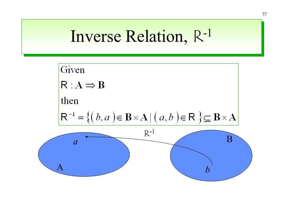 35 Inverse Relation, R -1 a b A B R -1