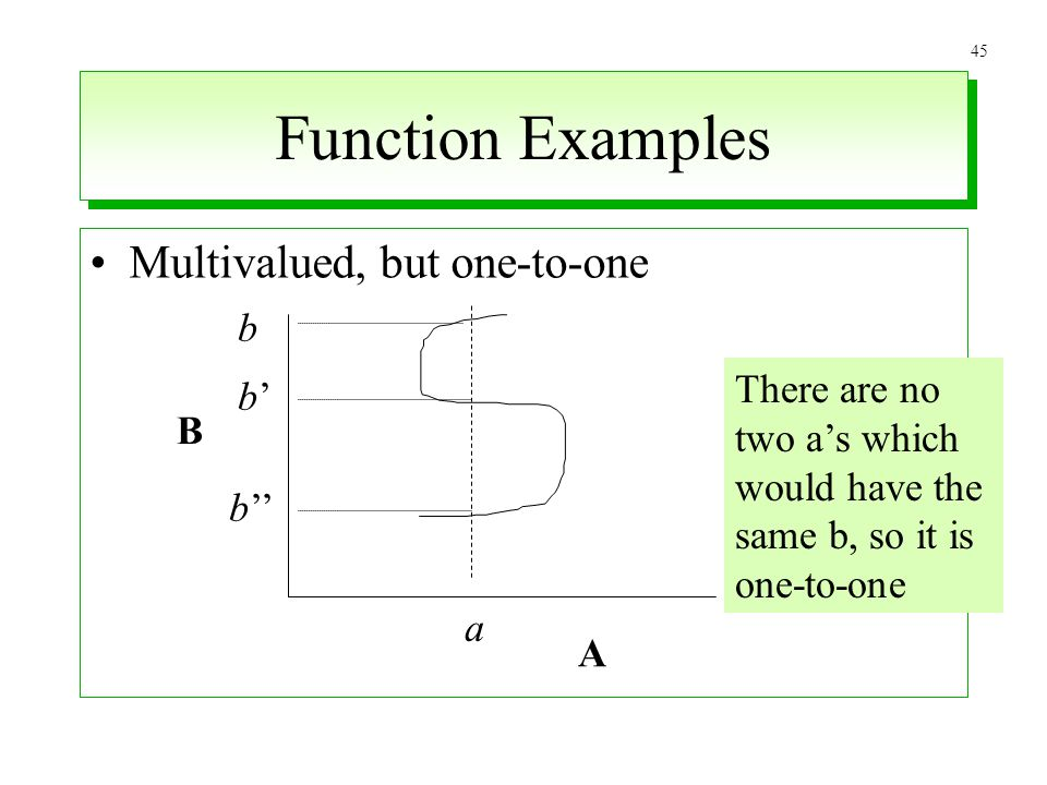 45 Function Examples Multivalued, but one-to-one A B a b b b There are no two as which would have the same b, so it is one-to-one