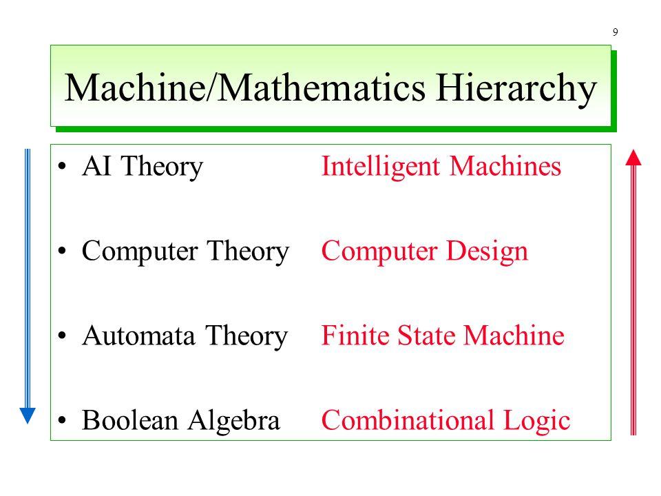 9 Machine/Mathematics Hierarchy AI TheoryIntelligent Machines Computer TheoryComputer Design Automata TheoryFinite State Machine Boolean AlgebraCombin