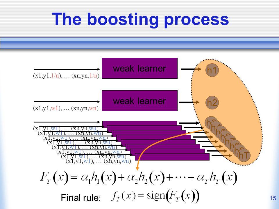15 The boosting process weak learner h1 (x1,y1,1/n), … (xn,yn,1/n) weak learner h2 (x1,y1,w1), … (xn,yn,wn) h3 (x1,y1,w1), … (xn,yn,wn) h4 (x1,y1,w1), … (xn,yn,wn) h5 (x1,y1,w1), … (xn,yn,wn) h6 (x1,y1,w1), … (xn,yn,wn) h7 (x1,y1,w1), … (xn,yn,wn) h8 (x1,y1,w1), … (xn,yn,wn) h9 (x1,y1,w1), … (xn,yn,wn) hT (x1,y1,w1), … (xn,yn,wn) Final rule :