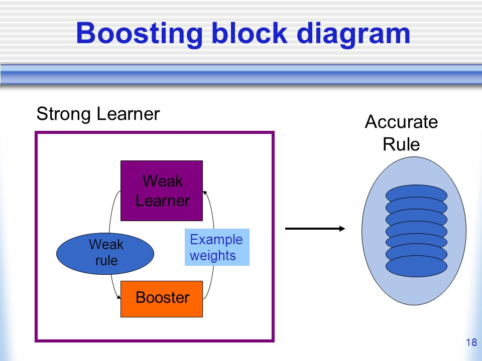 18 Boosting block diagram Weak Learner Booster Weak rule Example weights Strong Learner Accurate Rule