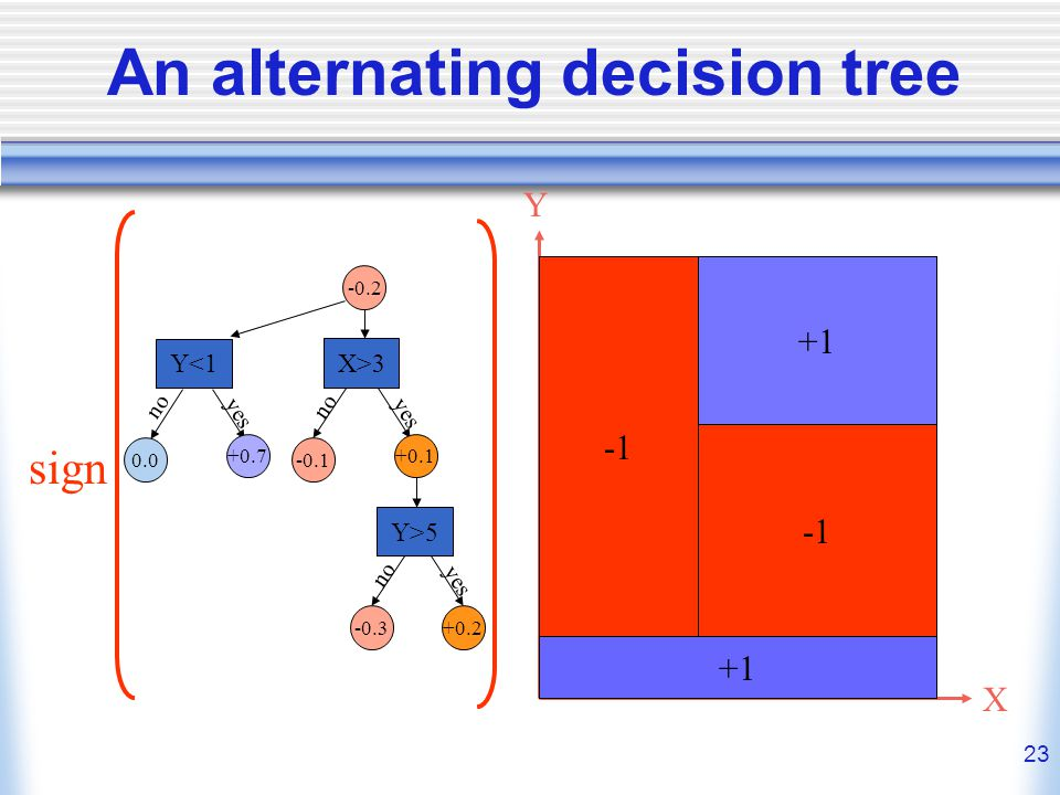 23 An alternating decision tree X Y sign -0.2 Y> yes no X> no yes Y<1 0.0 no yes