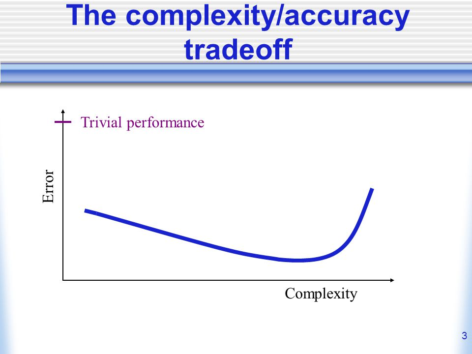 3 The complexity/accuracy tradeoff Complexity Error Trivial performance