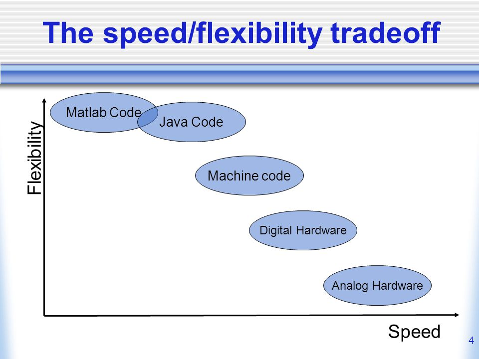 4 The speed/flexibility tradeoff Flexibility Speed Matlab Code Java Code Machine code Digital Hardware Analog Hardware