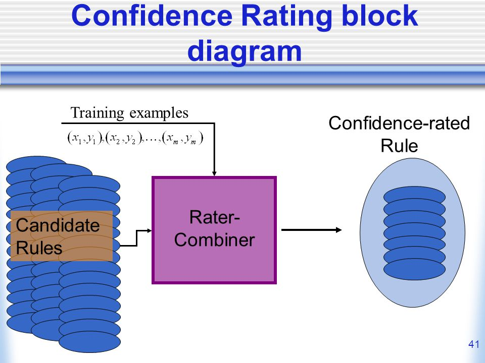 41 Confidence Rating block diagram Rater- Combiner Confidence-rated Rule Candidate Rules Training examples