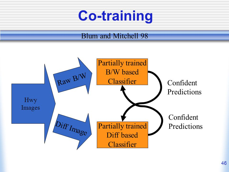 46 Co-training Hwy Images Raw B/W Diff Image Partially trained B/W based Classifier Partially trained Diff based Classifier Confident Predictions Confident Predictions Blum and Mitchell 98
